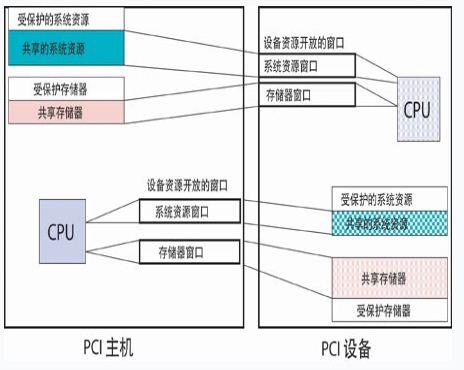 系统结构原理图