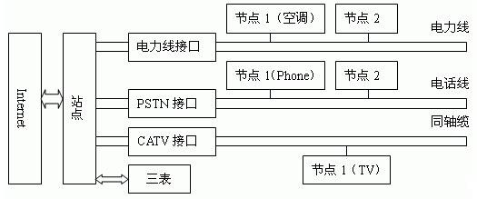 2 家庭网关网络控制模型分析          根据系统的体系结构将家庭网