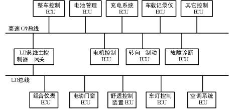 纯电动汽车中控制网络结构图