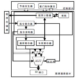 1 mcu的结构分析     该mcu核没有内部程序存储器,顶层划分为控制