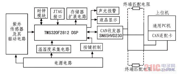 基于dsp labview的特高压验电器设计方案