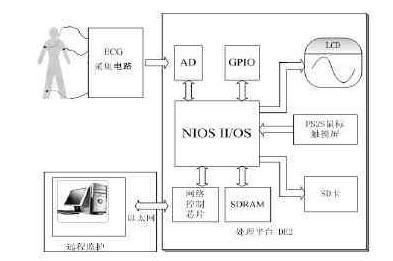 心电监护仪原理和使用步骤详解