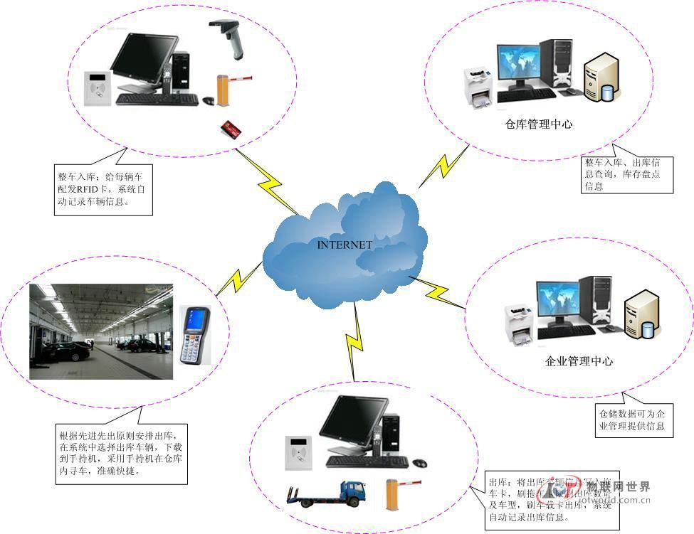 基于rfid技术的数字化整车仓储管理系统