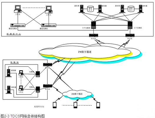 论列车铁路指挥调度视频系统cf樱木挂承认开图片