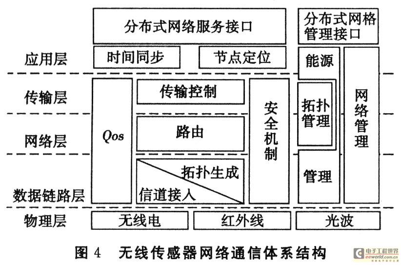 无线传感器网络体系结构研究