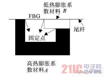 传感器结构示意图