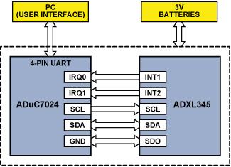 硬件的原理_采用ST72F65控制器实现基本型或增强型的安全U盘软硬件设计