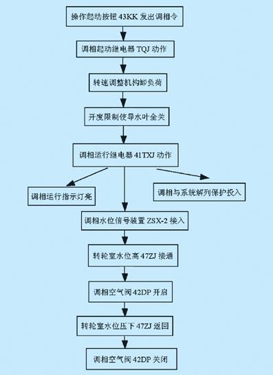 机组由发电转调相操作程序流程图3.1 硬件设计图片