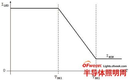 随温度变化的额定值下降曲线示例