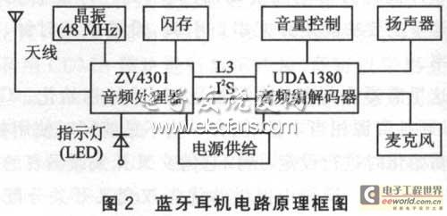 藍牙耳機電路原理框圖圖片