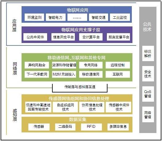 物联网技术框架与标准体系概述