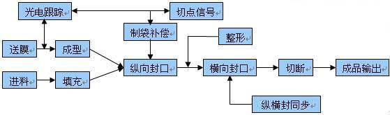 bws伺服控制系统在多伺服枕式包装机中的应用图片