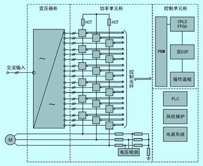 每六个模块为一组,分别对应高压回路的三相,单元供电由移相变压器进行