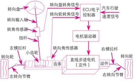 用直线步进电机控制转向助力的汽车转向系统结构原理