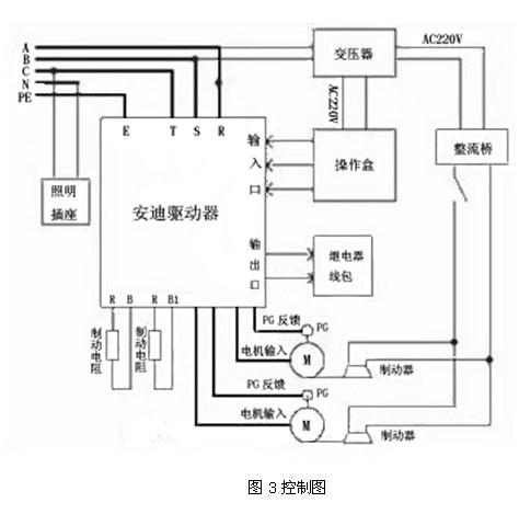 特别是与液压升降机相比,效果更加明显.   改造前后,性能对比见下表图片