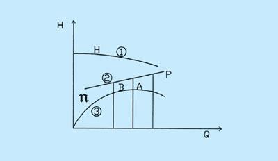 离心泵的曲线高度室内设计插座特性规范图片