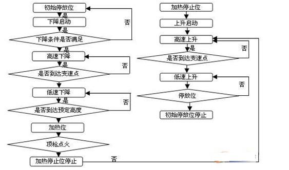 图2 软件程序控制设计框图
