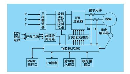 图2 交流永磁同步电机控制器的硬件结构图