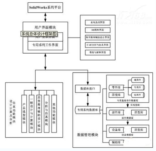 图2 系统总体设计框架图