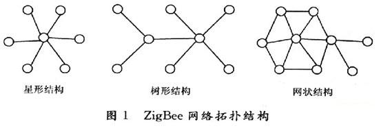 单链式组网
