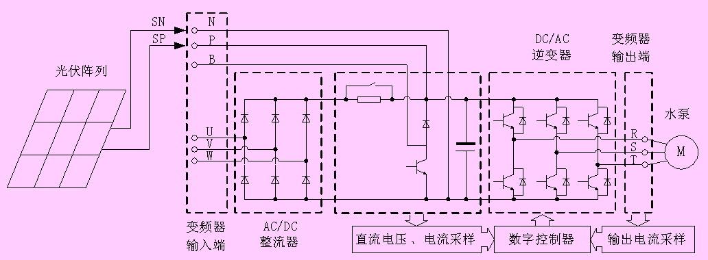 变频器系统的硬件电路一般分为两大模块:功率主电路和控制电路[1].