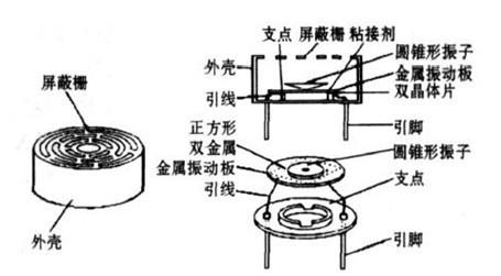 图1,超声波传感器的典型结构
