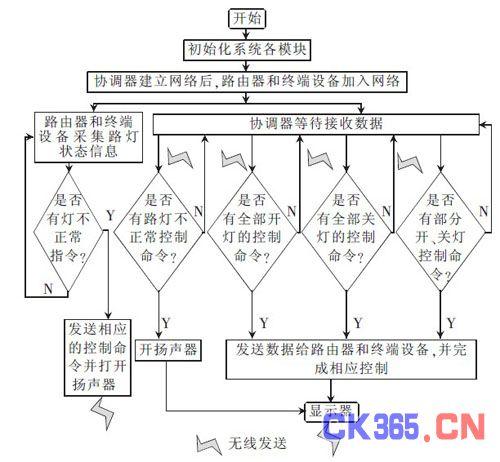 zigbee 新一代soc 芯片[7]cc2530 是ti 公司推出的用于嵌入式应用