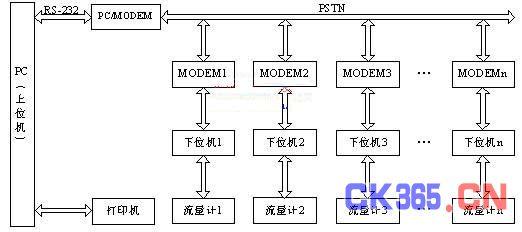 拨号的原理_图7拨号电路原理图