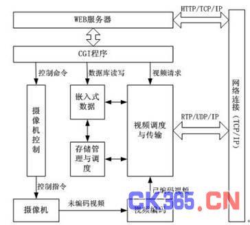 图3 嵌入式 web 服务器的应用软件结构