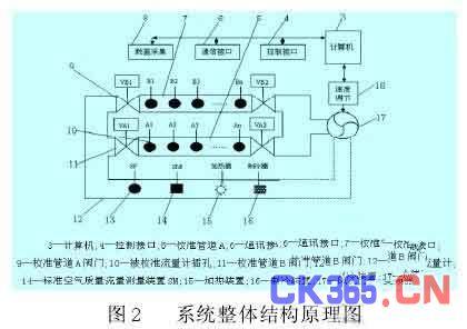汽车空气流量计校准系统的设计