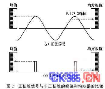 振动监控表和故障诊断表在振幅测量中的差异
