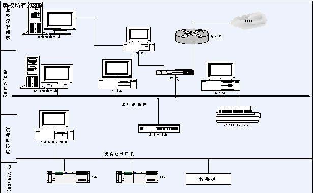 网络集成结构示意图