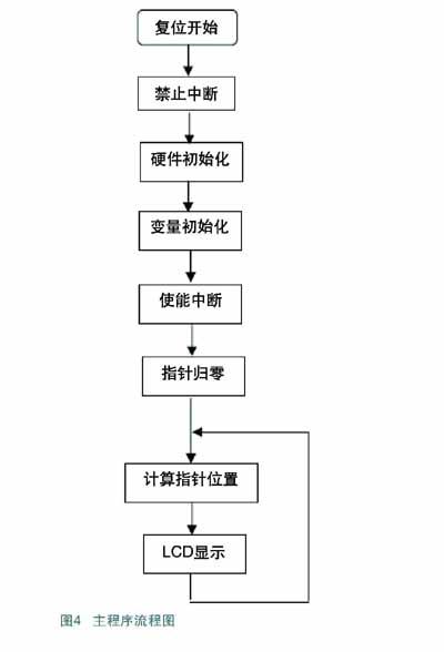 汽车项目流程图