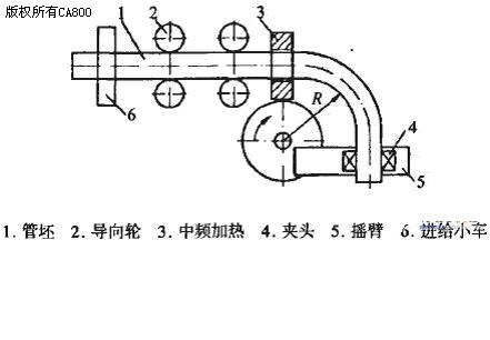 中频加热液压弯管机工作原理示意图
