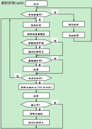 图三   系统流程图