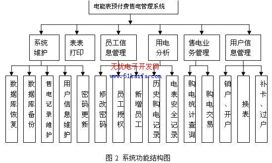 图2 系统功能结构图