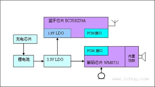 基于bc358239a的低成本藍牙耳機解決方案圖片