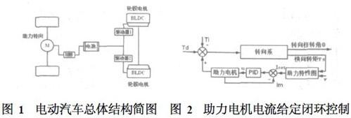 电动汽车运动控制系统的设计与实现