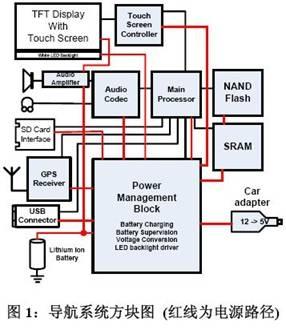 系统的gps卫星接收器会将原始数据提供给处理器,处理器则根据数字