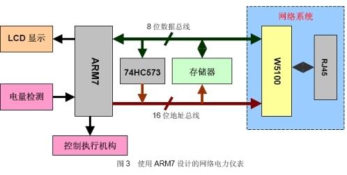 用w5100实现网络电力仪表结构