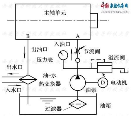 内装式电主轴结构