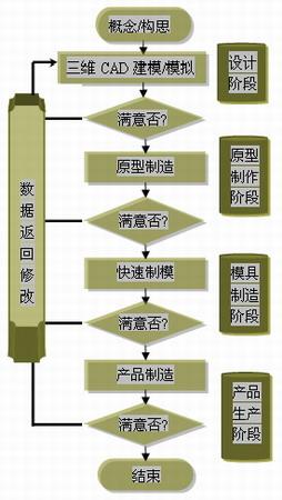 rt的发展和制造工艺流程图