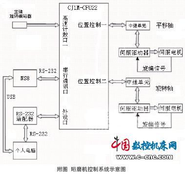 cj1m系列plc在珩磨机上的应用图片