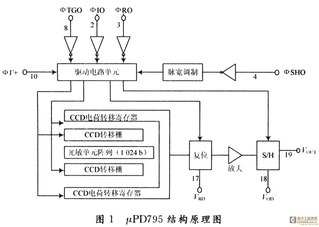 基于μpd795的ccd相机系统中驱动电路的设计