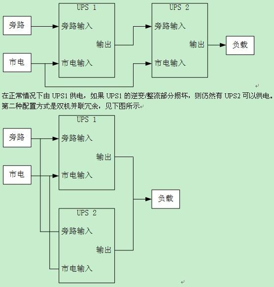 ups电源系统的可用性设计