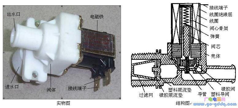 进水电磁阀实物图和结构图