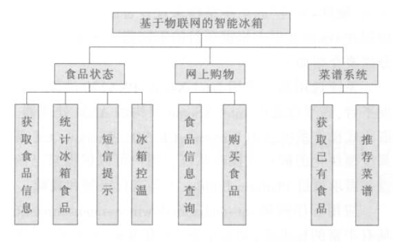 根据设计方案, 我们将整个系统划分为三个主要模块,如图2 所示.