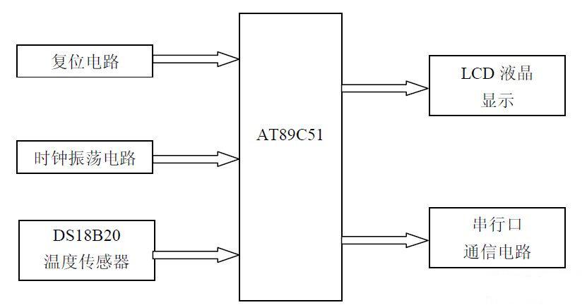 1系统硬件组成方框图-单片机与PC 机的通信原理及电路的设计研究图片