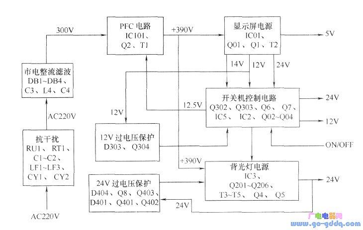 新科hd7v-420电源板工作原理