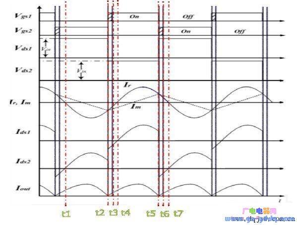 llc谐振变换器的工作波形